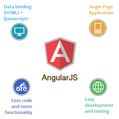 Hire Dedicated Angular JS Developers at Affordable Price | Need ...